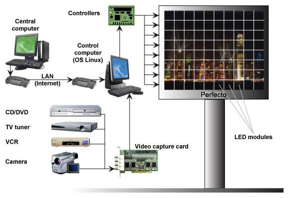 Full color video LED screens control system led display controller diagram Solar Charge Controller Diagram at webbmarketing.co